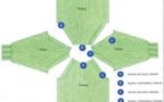 Французский реглан спицами: основные особенности вязки